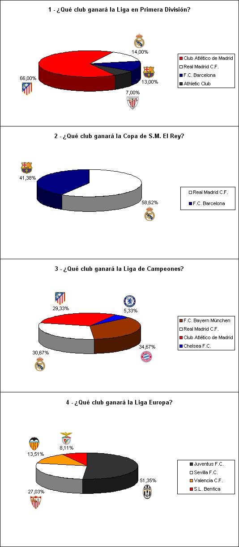 resultados encuesta campeones