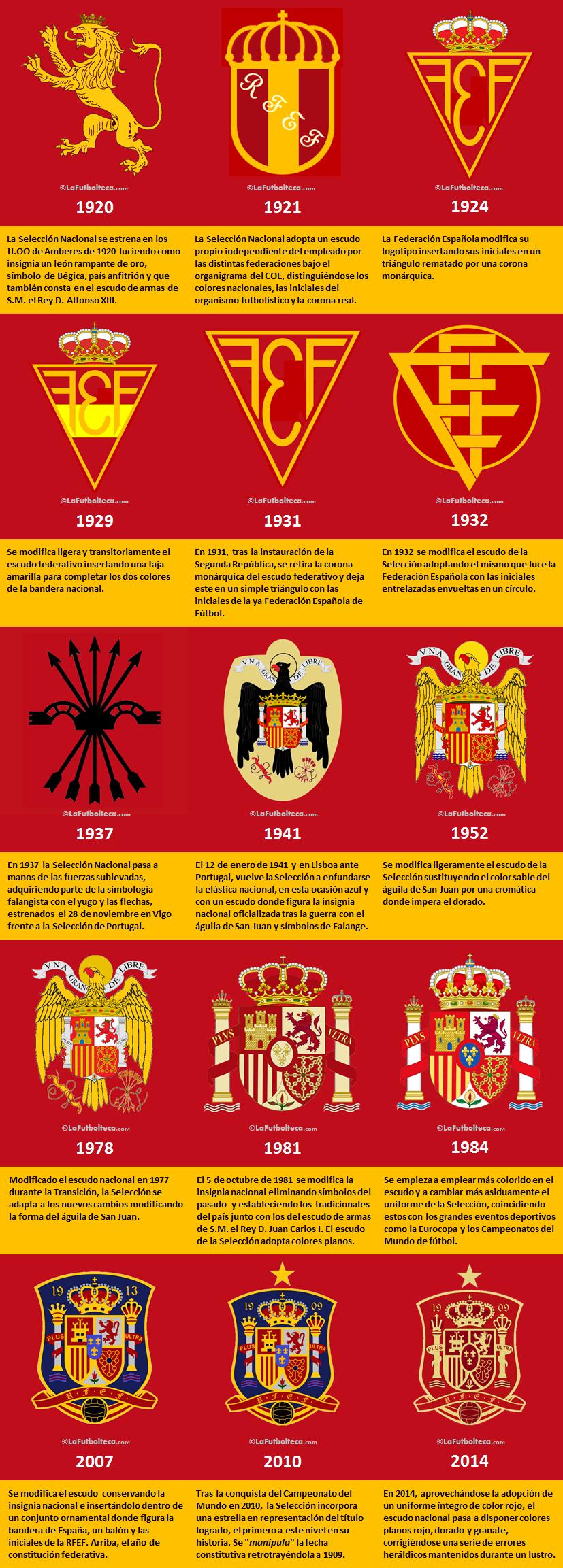 escudos Seleccion Espanola Futbol