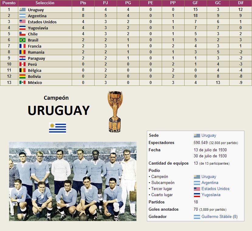 Mundial Uruguay 1930 clasificacion