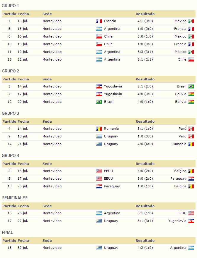 Mundial Uruguay 1930 resultados