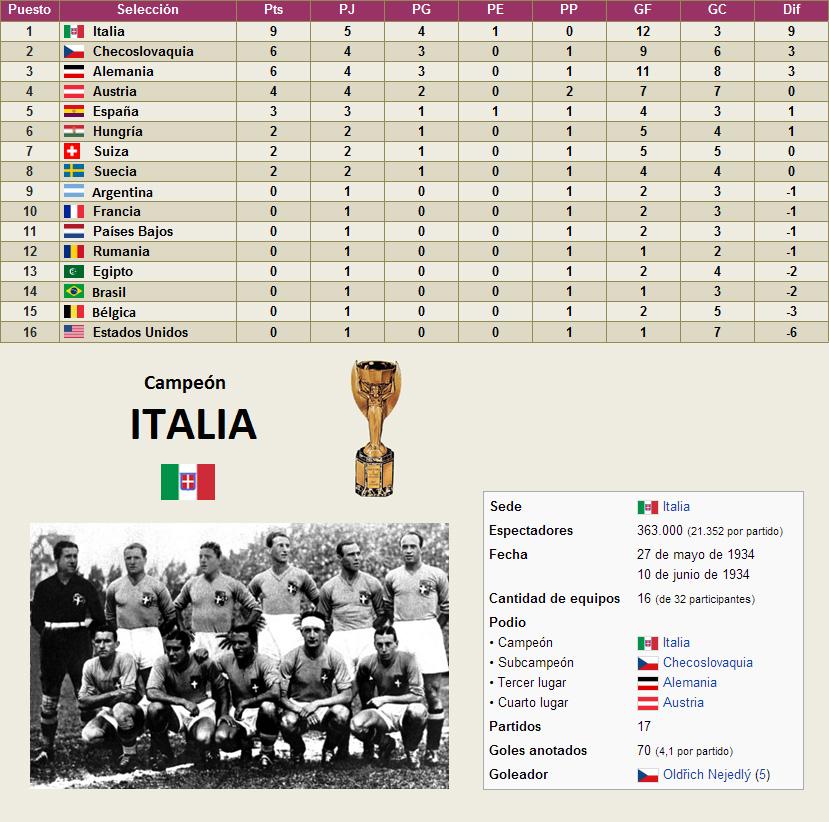 Mundial Italia 1934 clasificacion