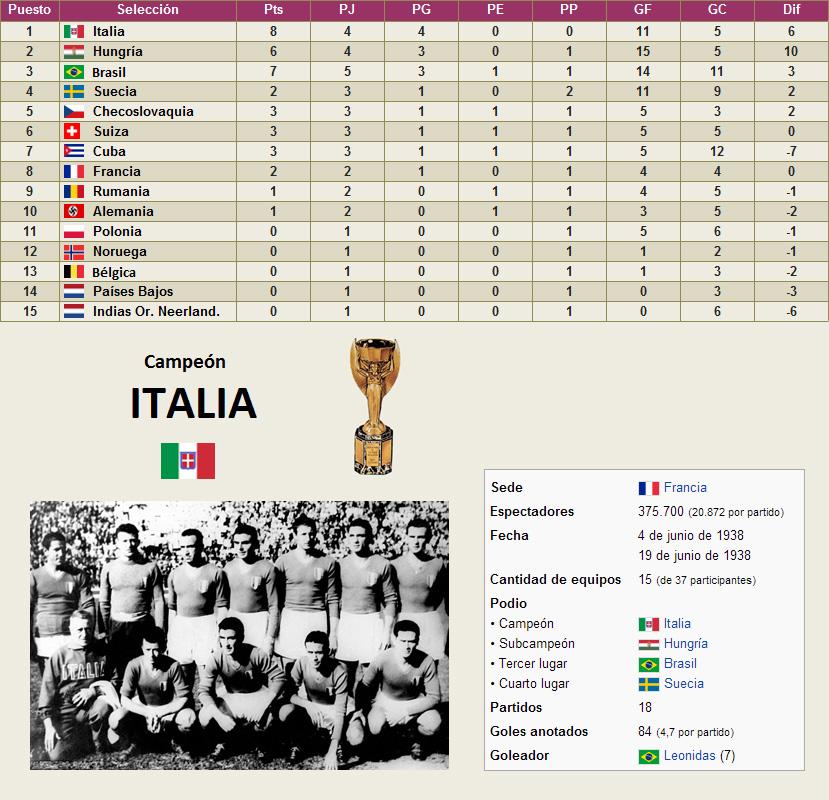 Mundial Francia 1938 clasificacion