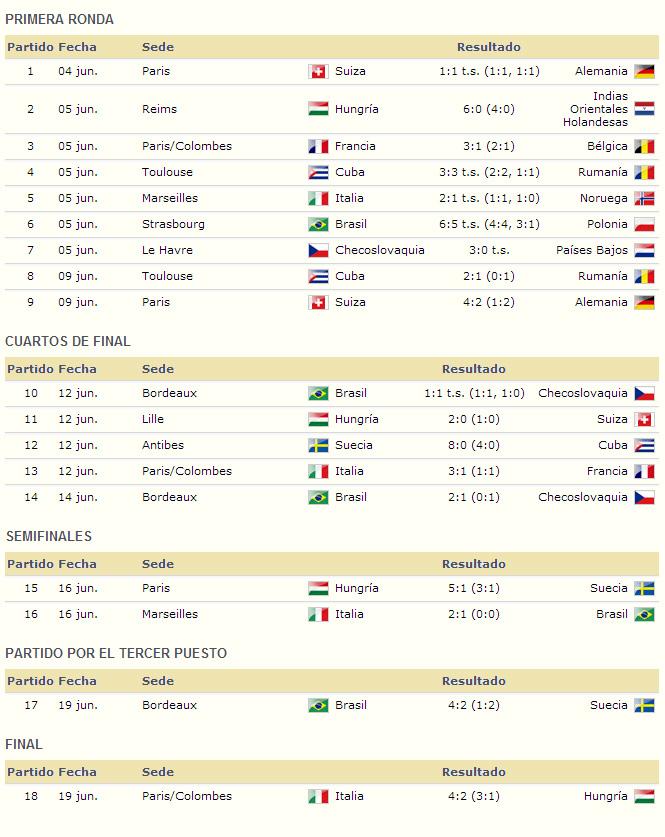 Mundial Francia 1938 resultados