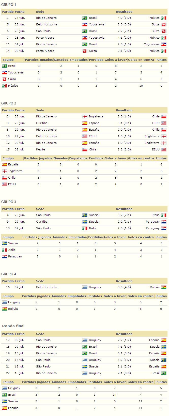 Mundial Brasil 1950 resultados