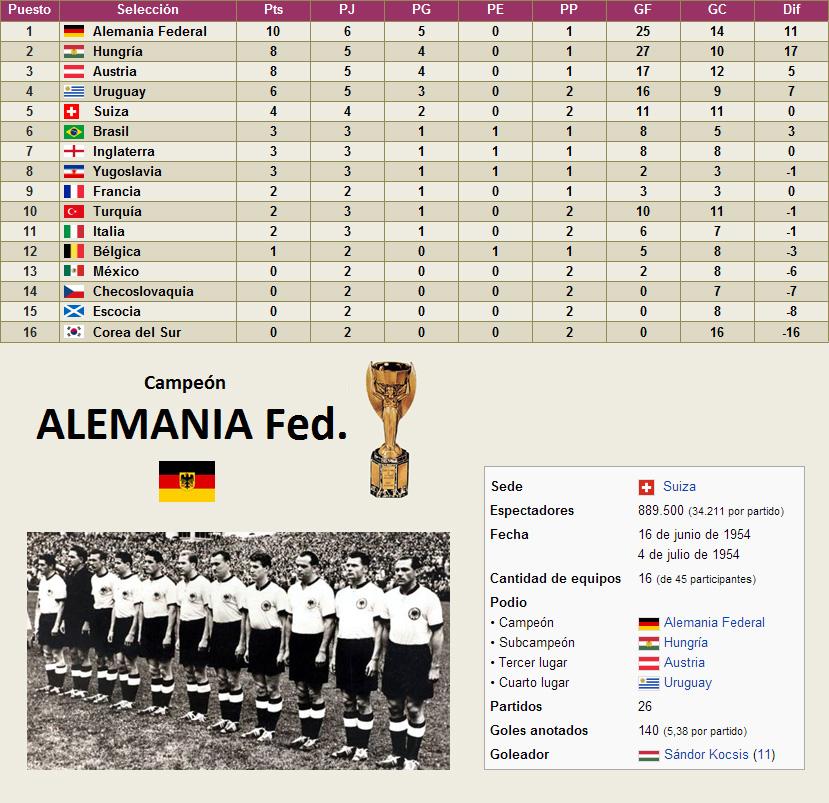 Mundial Suiza 1954 clasificacion