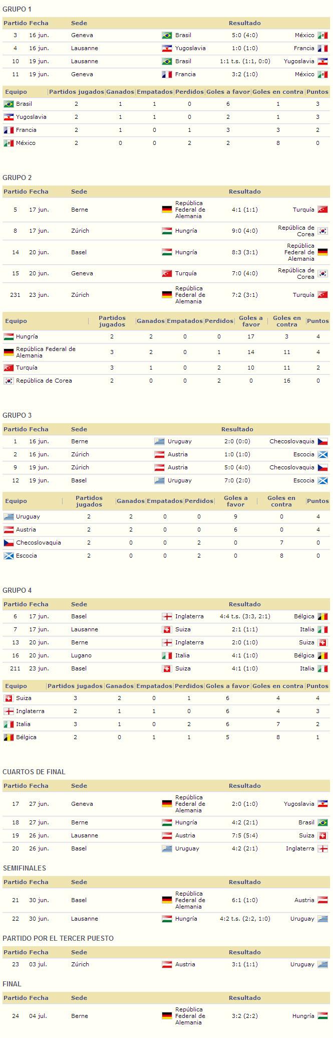 Mundial Suiza 1954 resultados