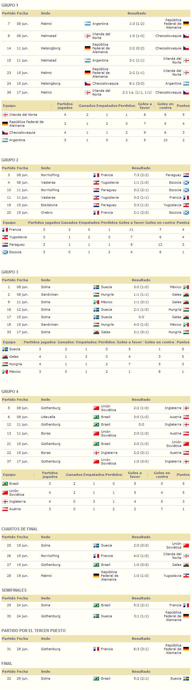 Mundial Suecia 1958 resultados