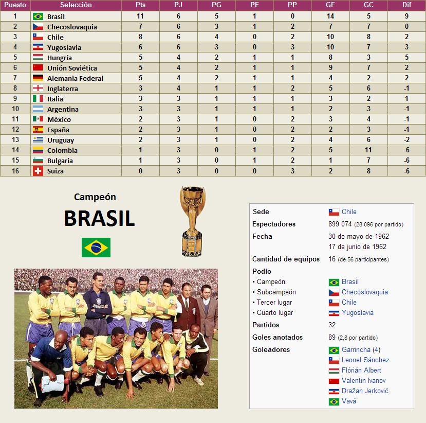 Mundial Chile 1962 clasificacion