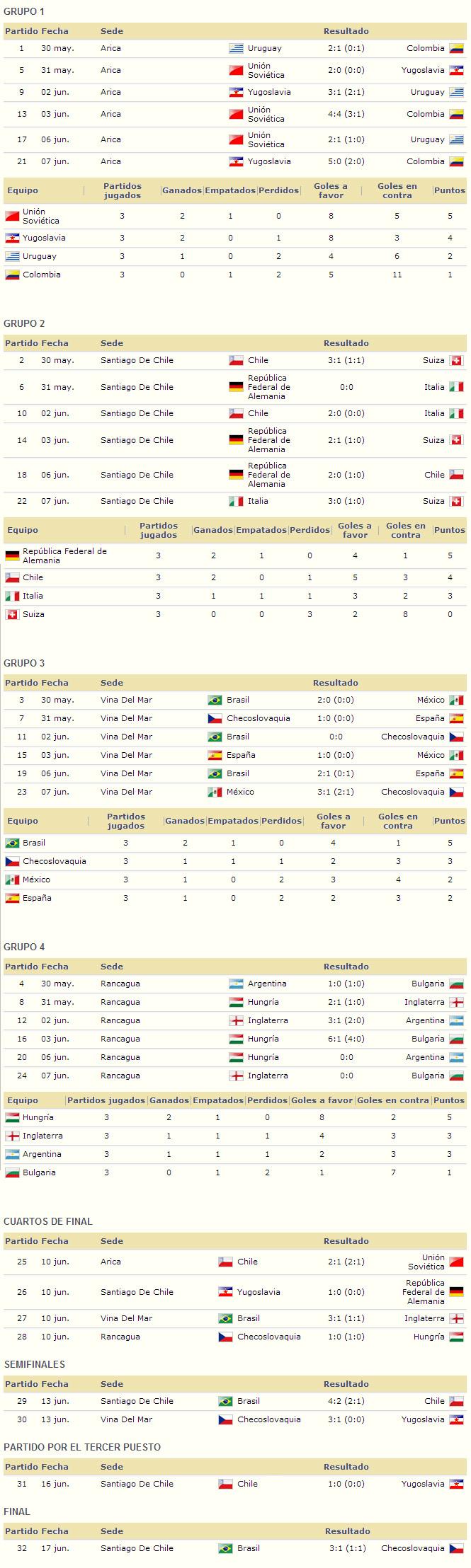 Mundial Chile 1962 resultados