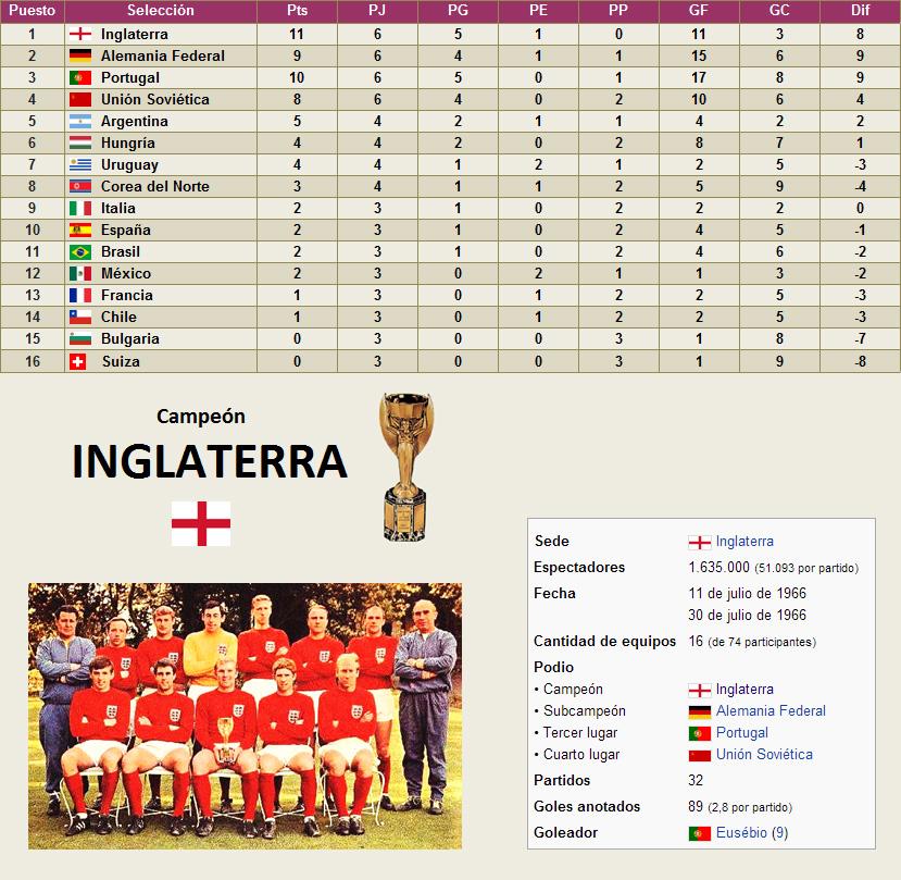 Mundial Inglaterra 1966 clasificacion