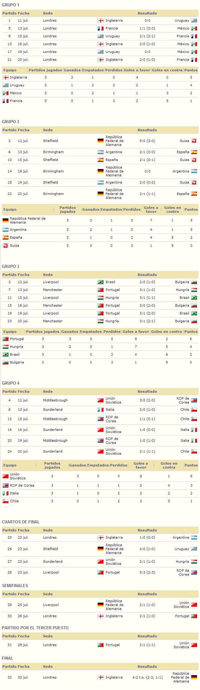 Mundial Inglaterra 1966 resultados