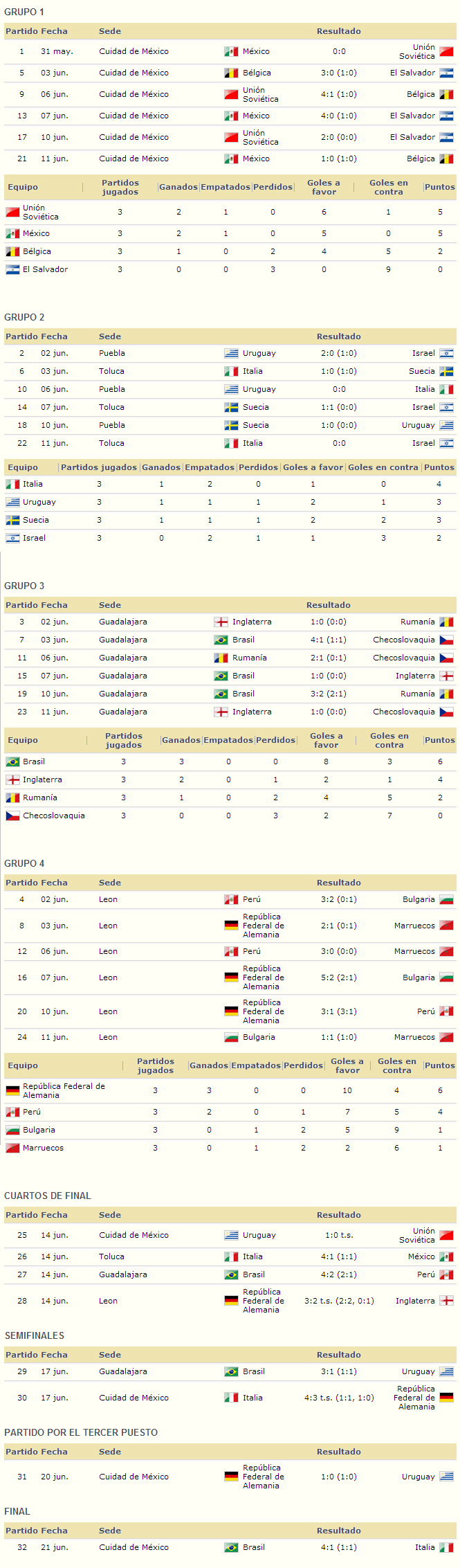 Mundial Mexico 1970 resultados