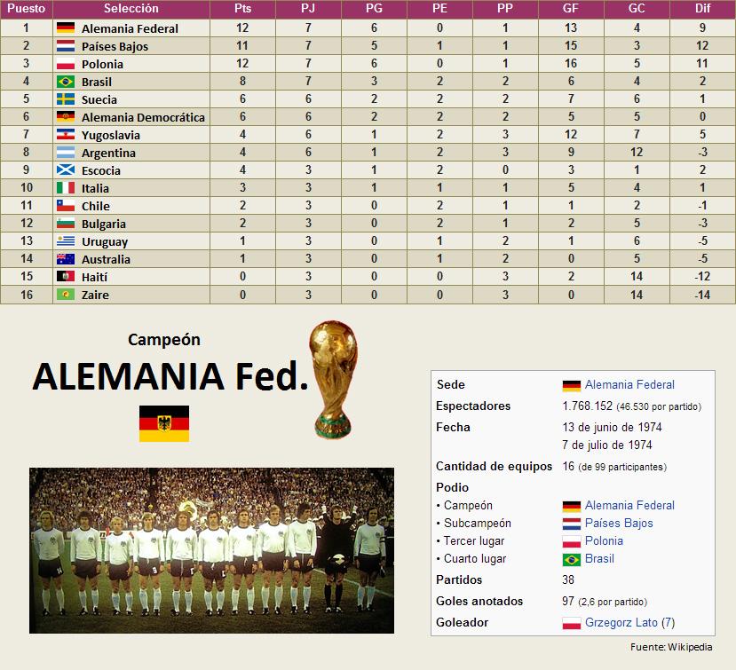 Mundial Alemania Federal 1974 clasificacion