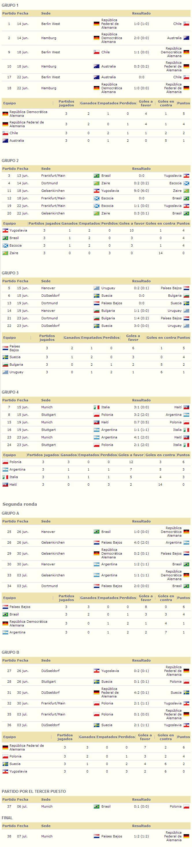 Mundial Alemania Federal 1974 resultados