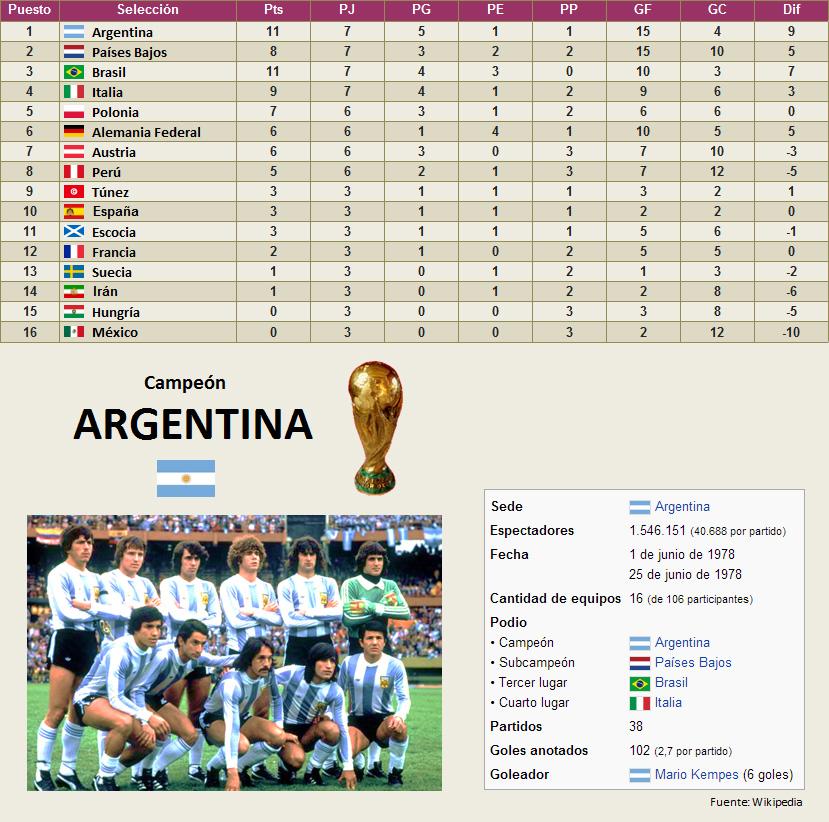 Mundial Argentina 1978 clasificacion