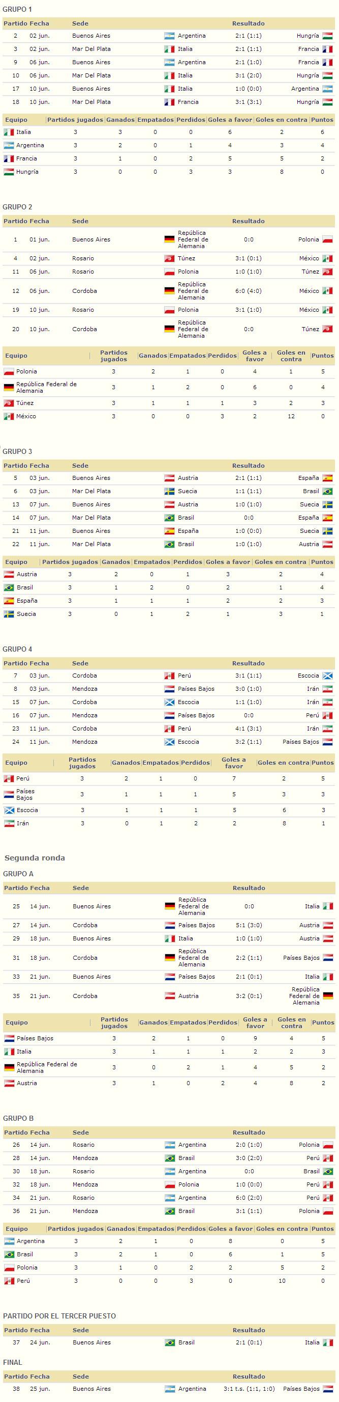 Mundial Argentina 1978 resultados