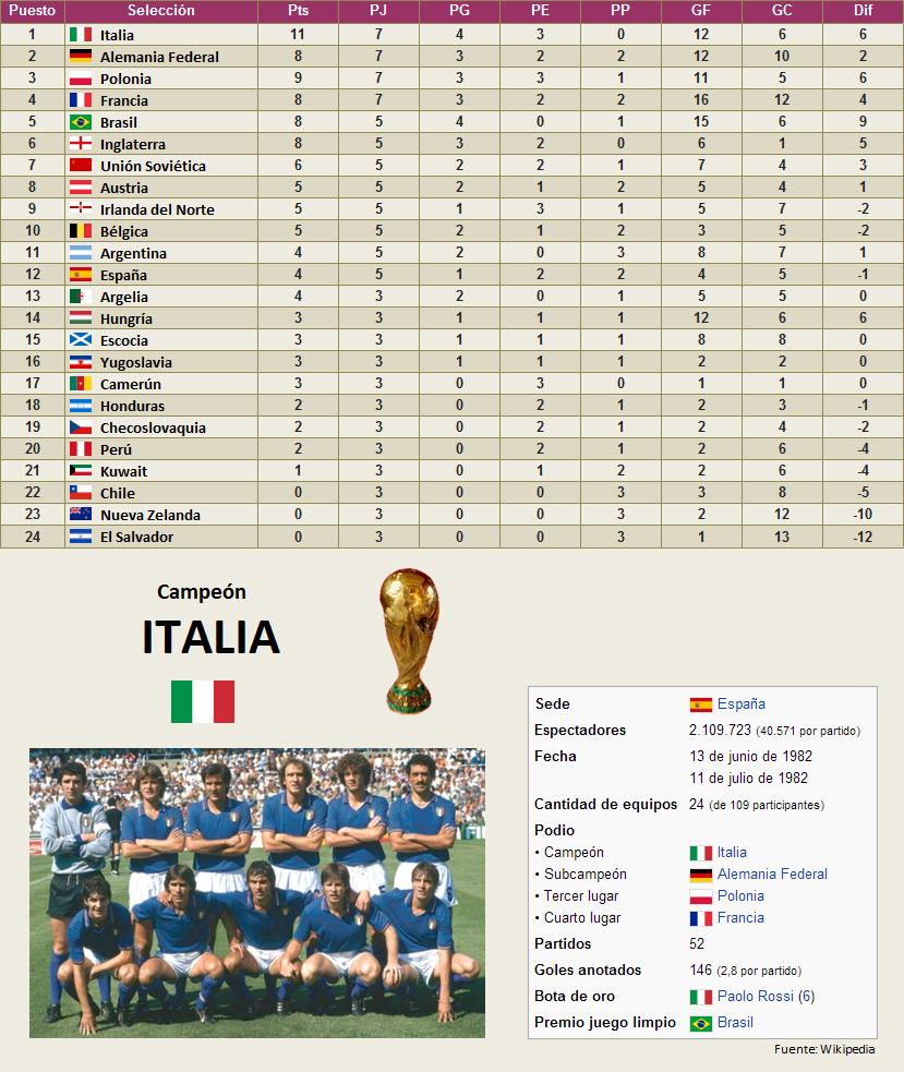 Mundial Espana 1982 clasificacion