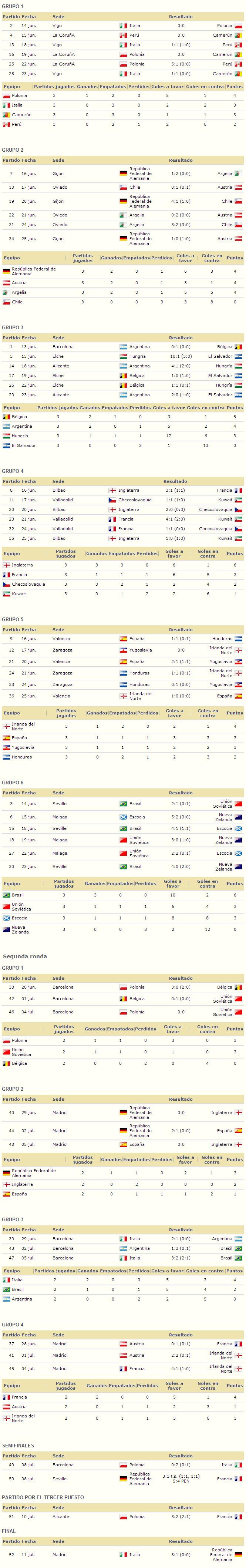Mundial Espana 1982 resultados