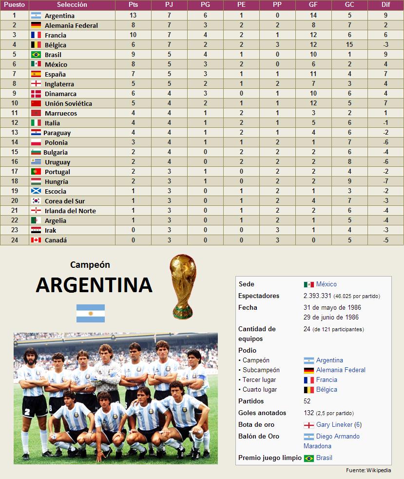 Mundial Mexico 1986 clasificacion