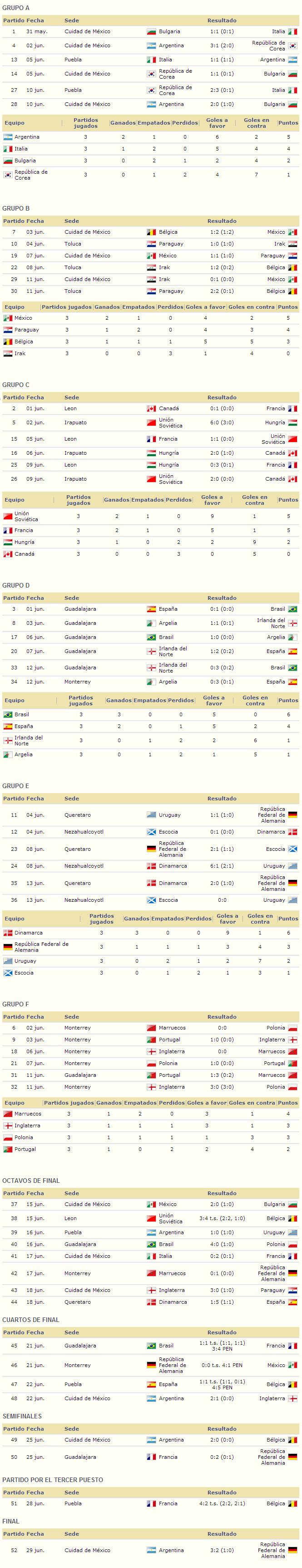 Mundial Mexico 1986 resultados
