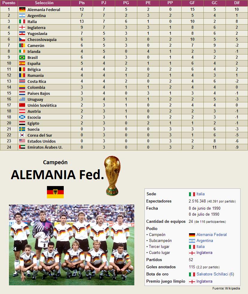 Mundial Italia 1990 clasificacion