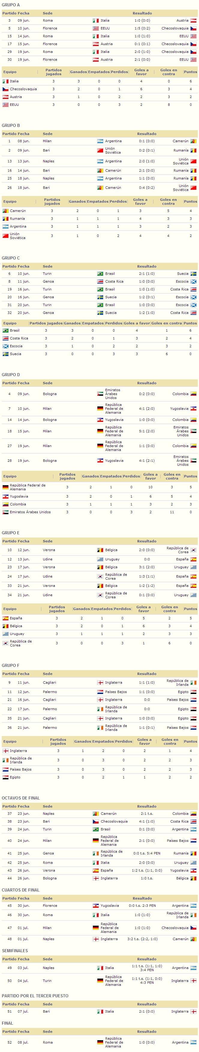 Mundial Italia 1990 resultados