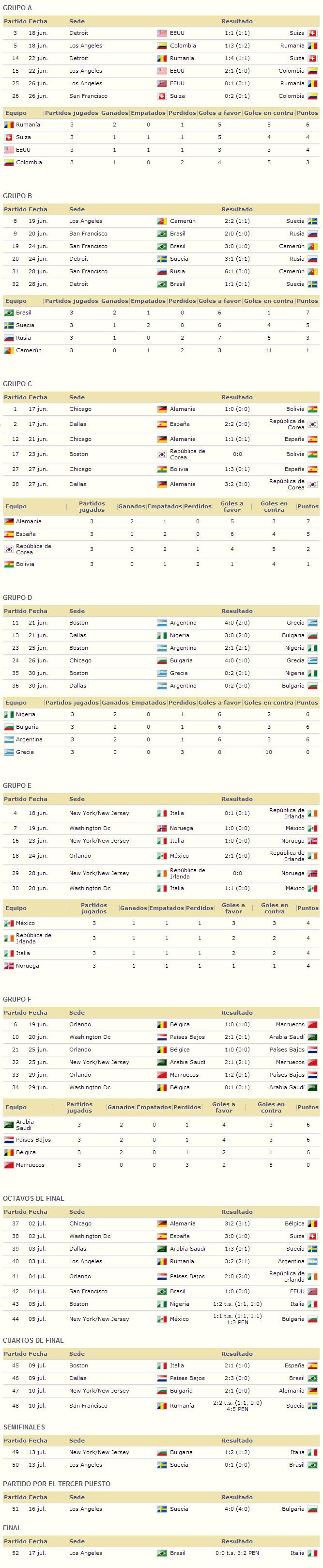 Mundial Estados Unidos 1994 resultados