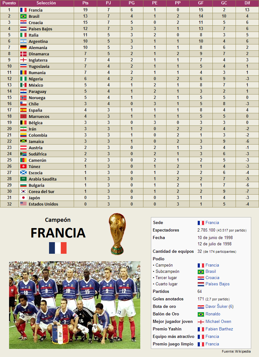 Mundial Francia 1998 clasificacion