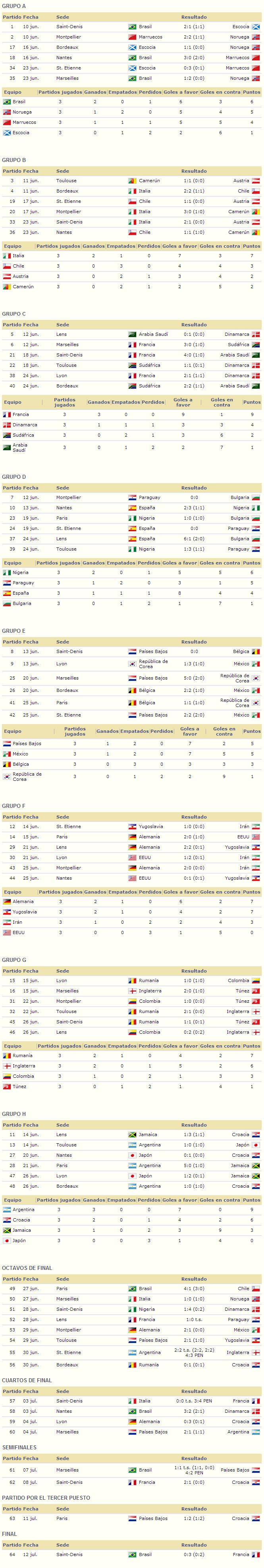 Mundial Francia 1998 resultados