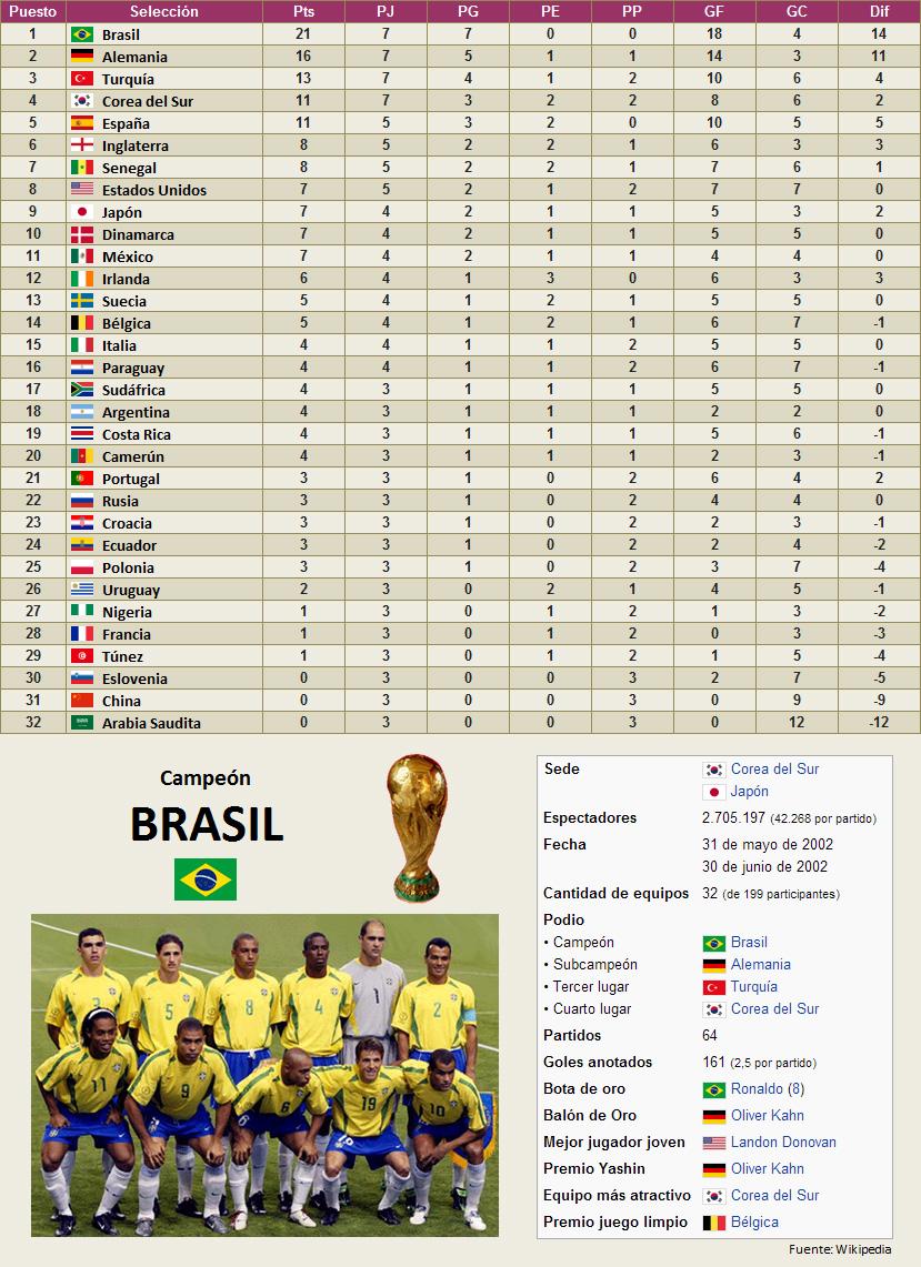 Mundial Corea Japon 2002 clasificacion