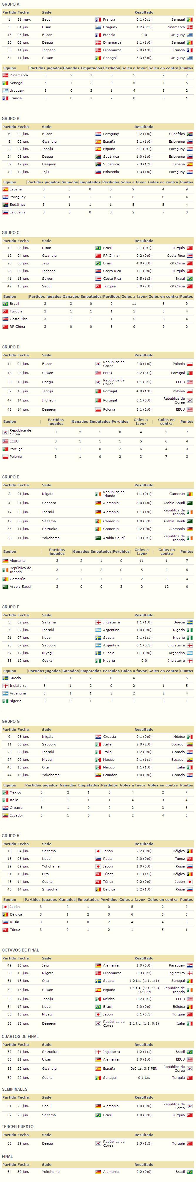 Mundial Corea Japon 2002 resultados