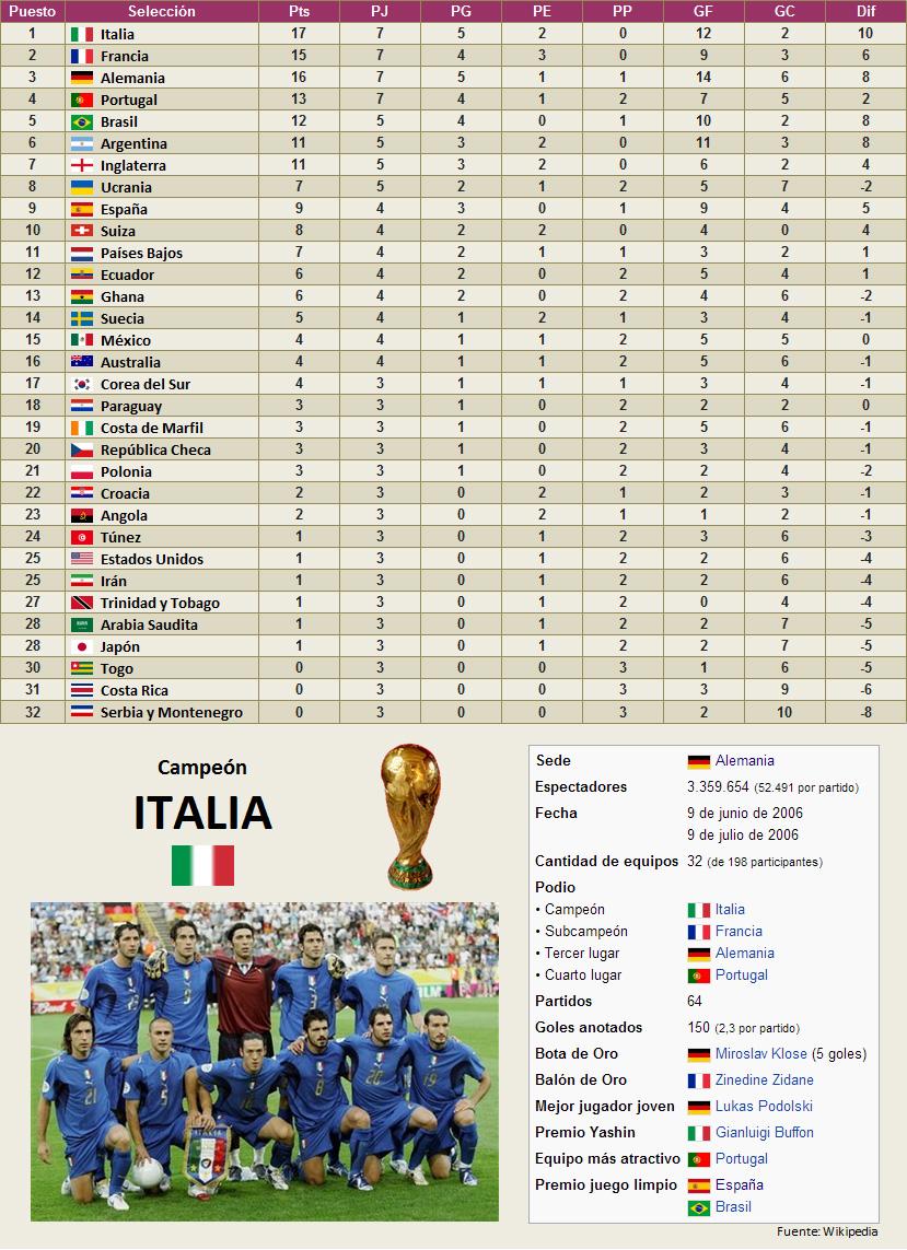 Mundial Alemania 2006 clasificacion