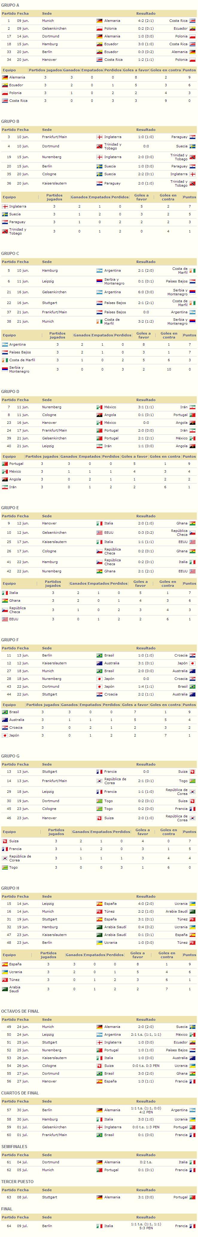 Mundial Alemania 2006 resultados