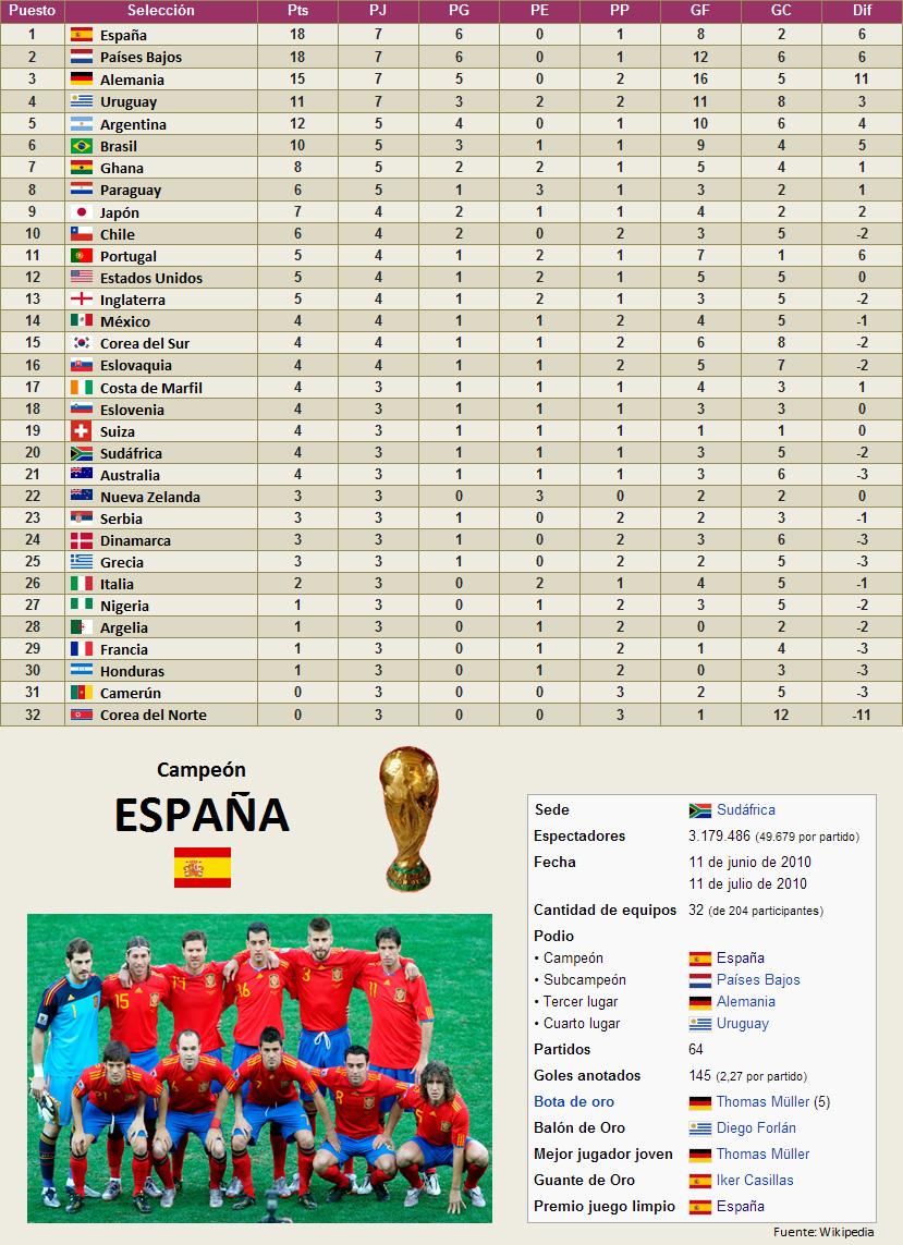 Mundial Sudafrica 2010 clasificacion