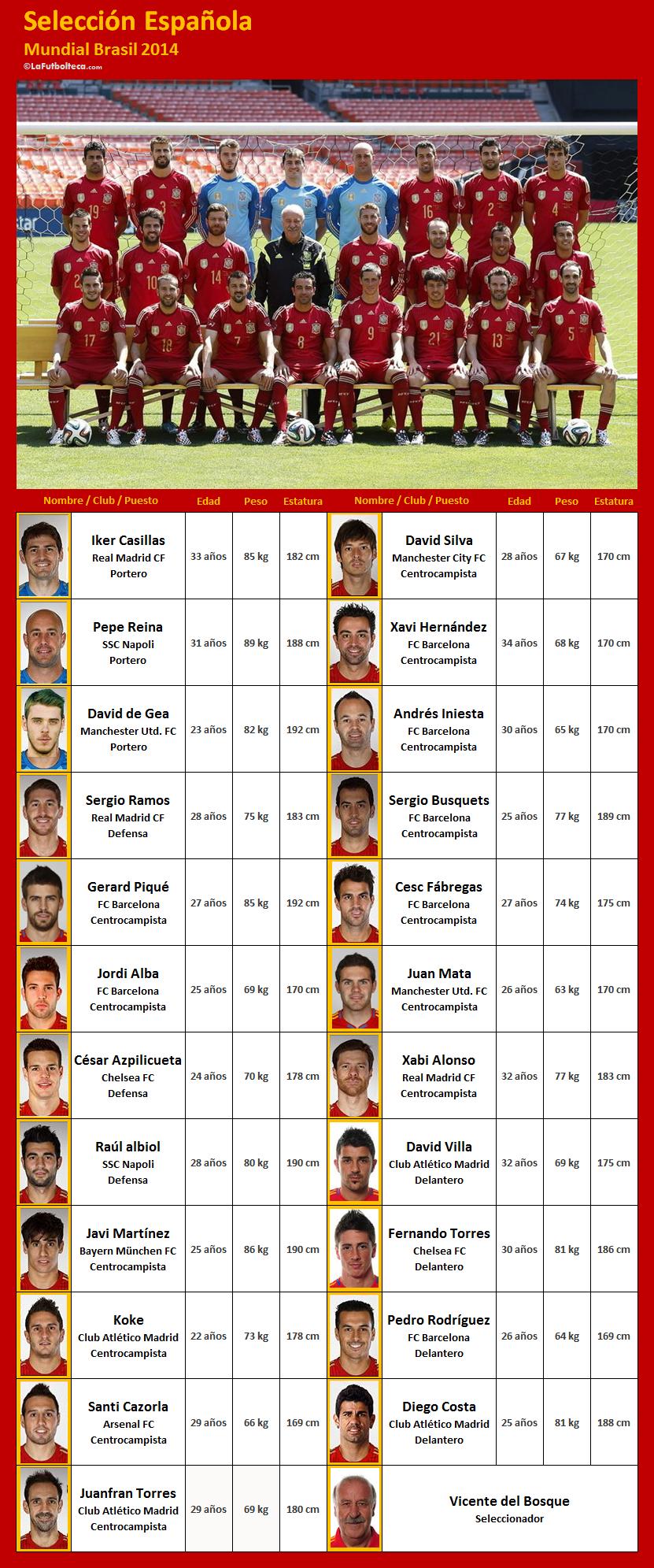 jugadores Seleccion Espanola Brasil 2014
