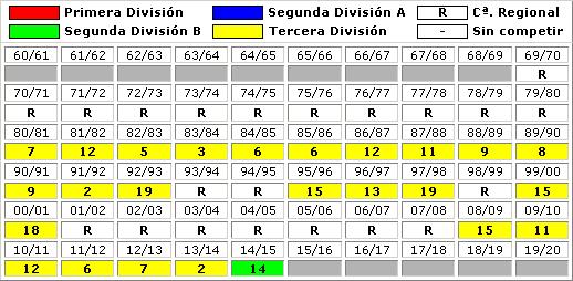clasificaciones finales Atletico Astorga FC