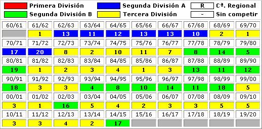 clasificaciones finales UP Langreo