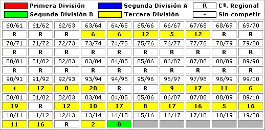 clasificaciones finales UD Socuellamos CF