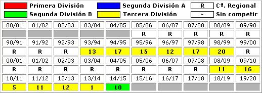clasificaciones finales UD Somozas