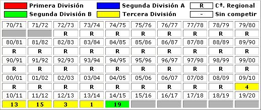 clasificaciones finales CF Trival Valderas Alcorcon