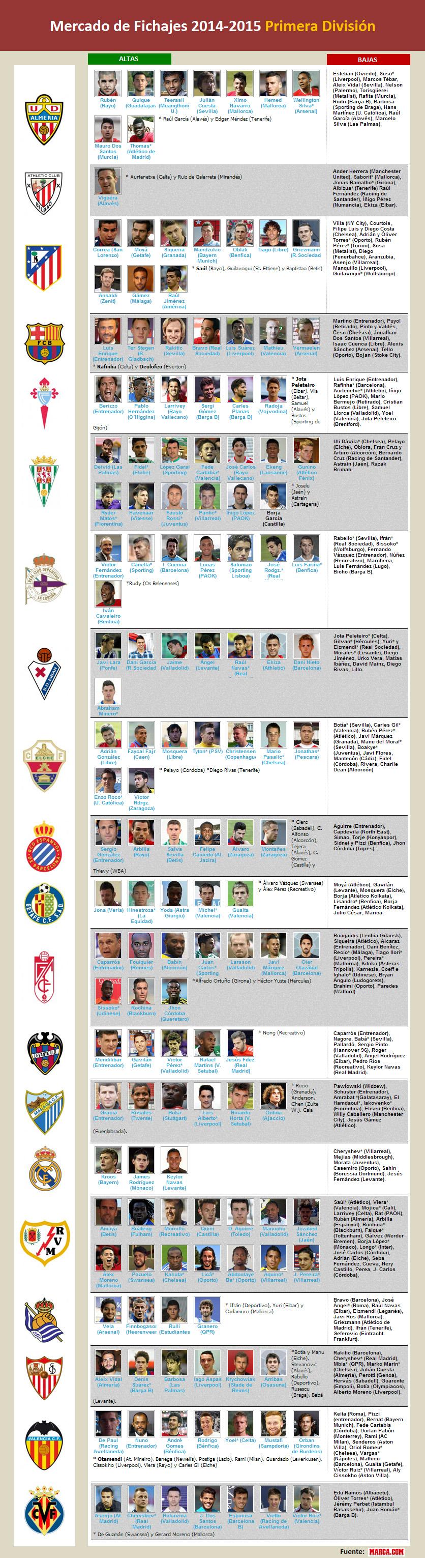 fichajes primera 2014-2015