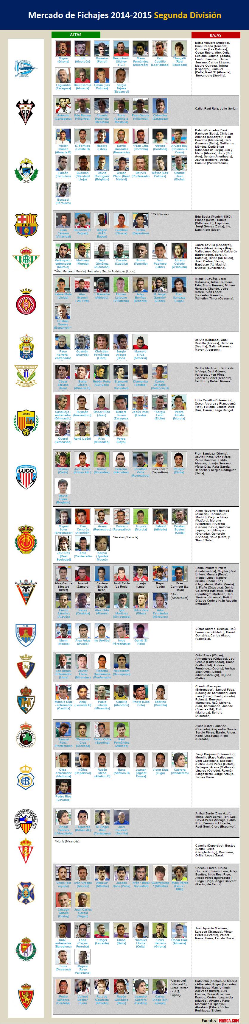 fichajes segunda 2014-2015