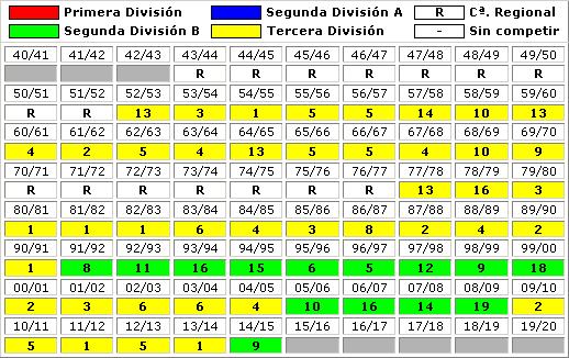 clasificaciones finales Real Valladolid CF B