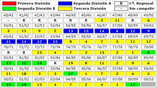 clasificaciones finales CD San Fernando