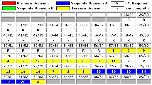 clasificaciones finales Club Getafe Deportivo