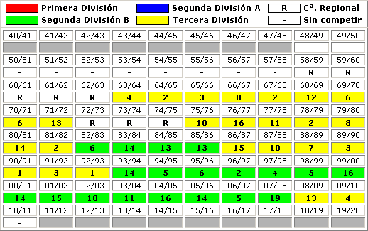 clasificaciones finales Talavera CF