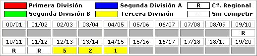 clasificaciones finales Linares Deportivo