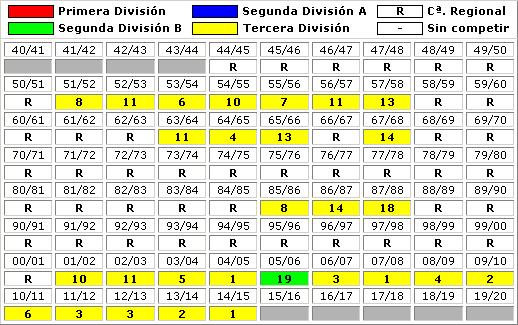 clasificaciones finales Club Portugalete
