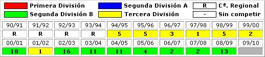 clasificaciones finales CD Linares