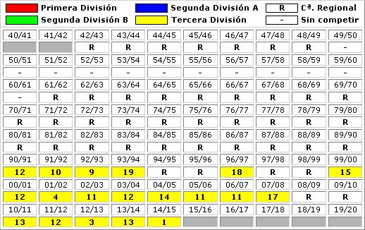 clasificaciones finales CD Ebro